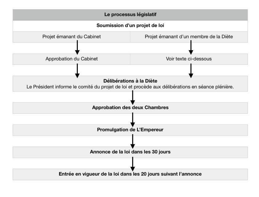 Le processus législatif